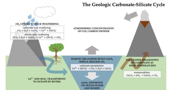 Nature World News - An Effective Climate Change Solution May Lie in Rocks Beneath Our Feet | The Geologic Carbonate-Silicate Cycle