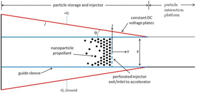 Study Models New Method to Accelerate Nanoparticles : Tech